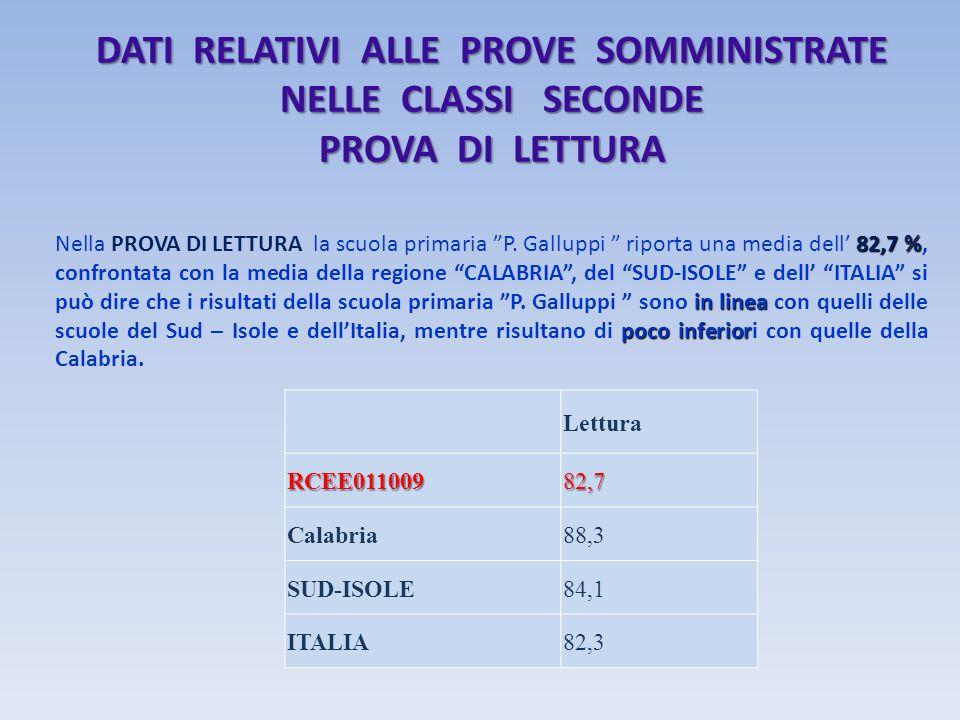 DATI RELATIVI ALLE PROVE SOMMINISTRATE NELLE CLASSI SECONDE PROVA DI LETTURA