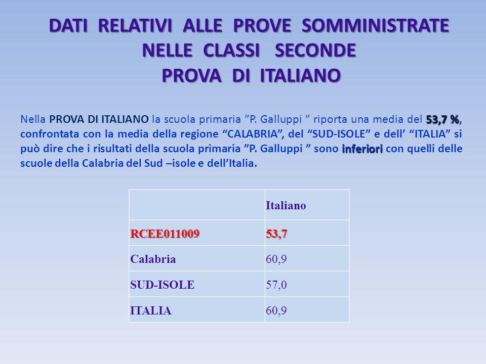 DATI RELATIVI ALLE PROVE SOMMINISTRATE NELLE CLASSI SECONDE PROVA DI ITALIANO