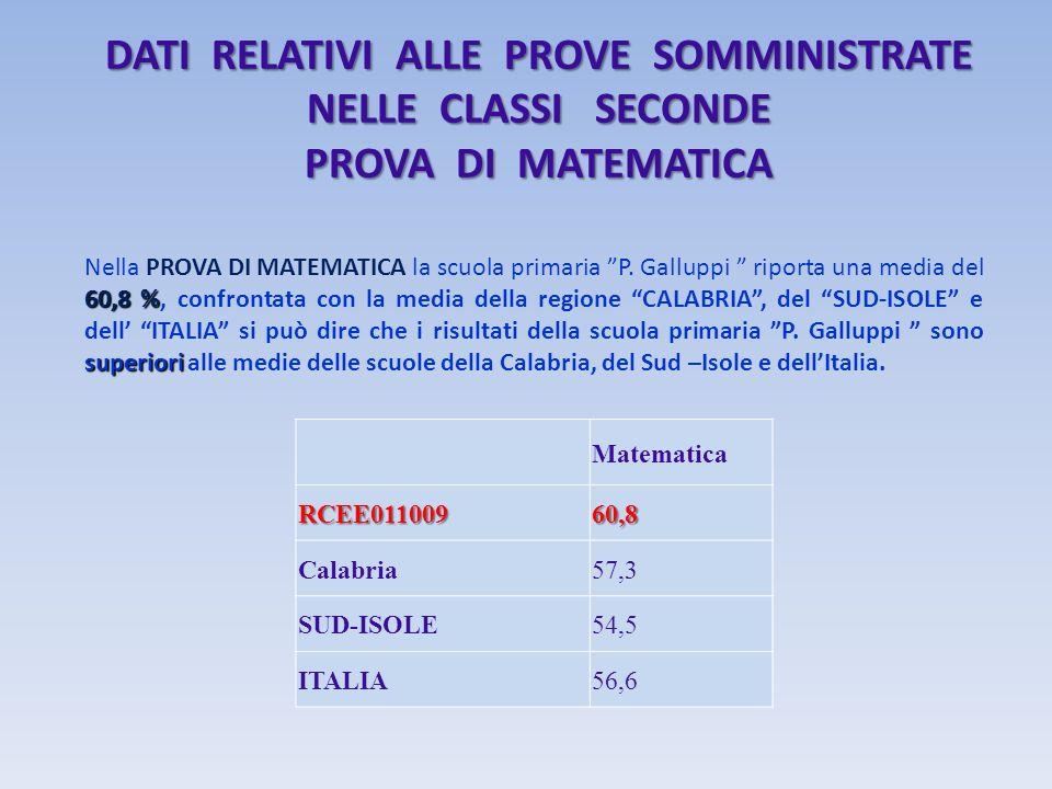 DATI RELATIVI ALLE PROVE SOMMINISTRATE NELLE CLASSI SECONDE PROVA DI MATEMATICA