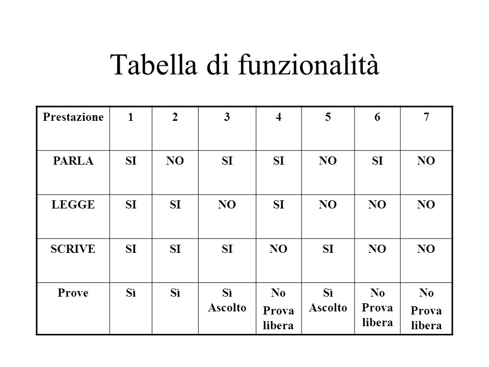 Tabella di funzionalità