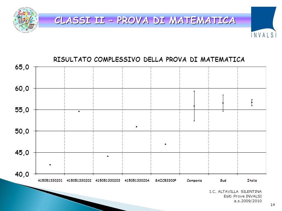 CLASSI II – PROVA DI MATEMATICA