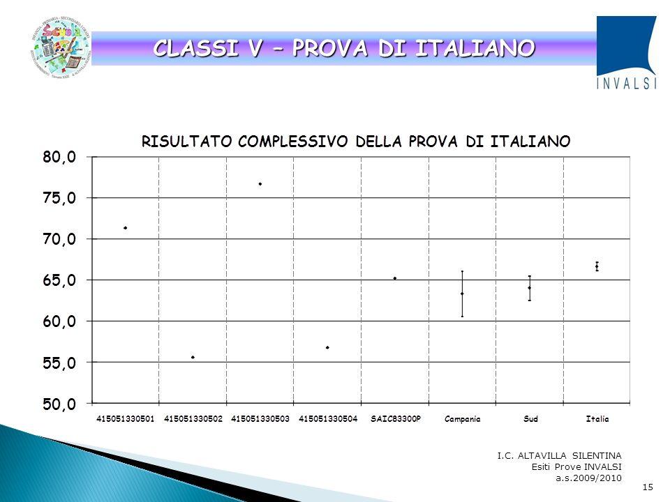 CLASSI V – PROVA DI ITALIANO