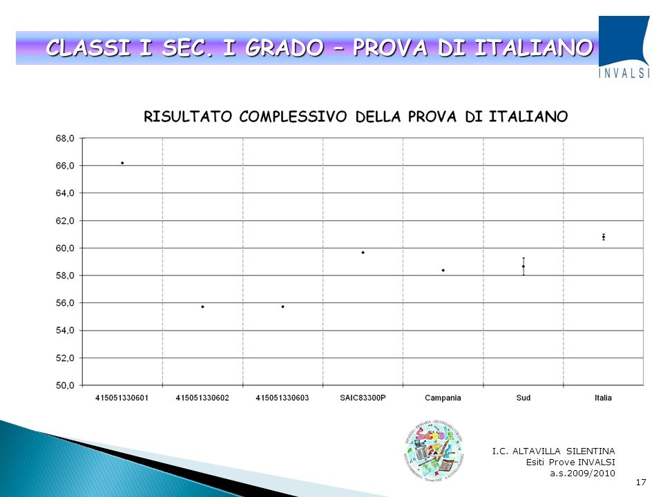 CLASSI I SEC. I GRADO – PROVA DI ITALIANO