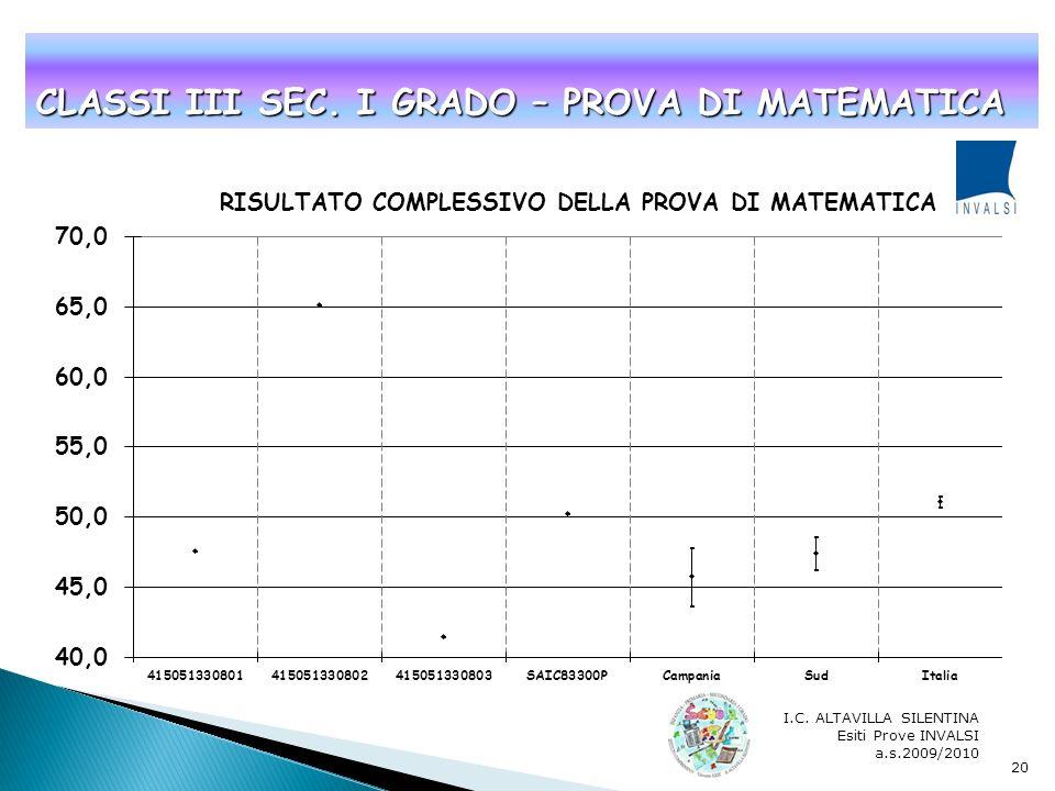 CLASSI III SEC. I GRADO – PROVA DI MATEMATICA