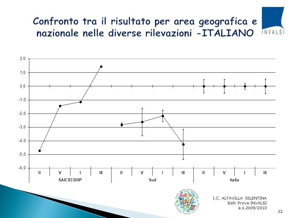 Confronto tra il risultato per area geografica e nazionale nelle diverse rilevazioni -ITALIANO