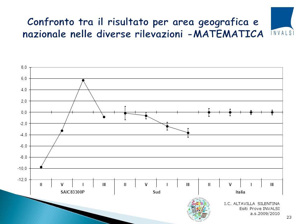 Confronto tra il risultato per area geografica e nazionale nelle diverse rilevazioni -MATEMATICA