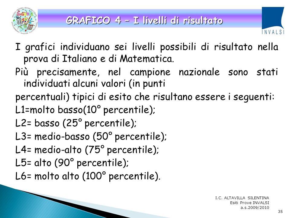 GRAFICO 4 – I livelli di risultato