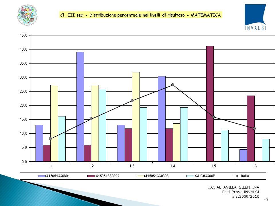 I.C. ALTAVILLA SILENTINA Esiti Prove INVALSI a.s.2009/2010