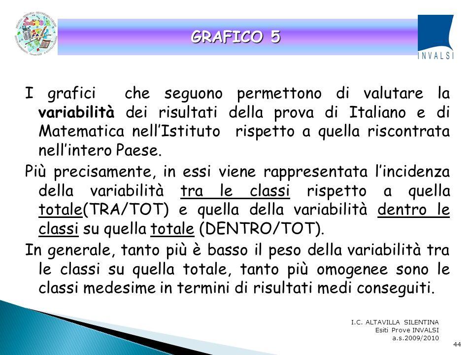 GRAFICO 5 GRAFICO 5.