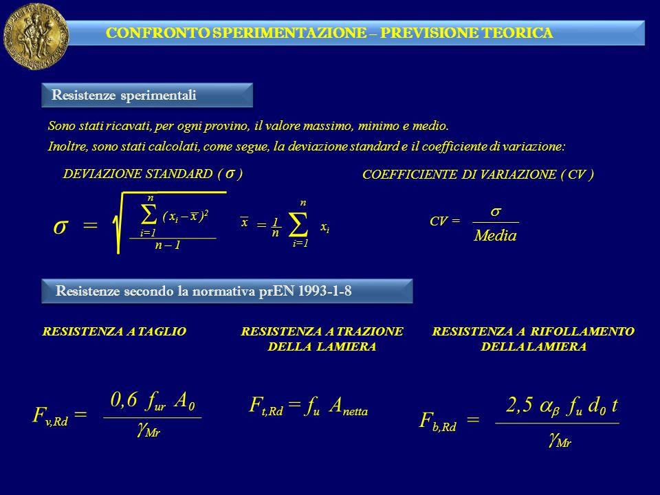 S σ = Fv,Rd = 0,6 fur A0 gMr Ft,Rd = fu Anetta Fb,Rd = gMr