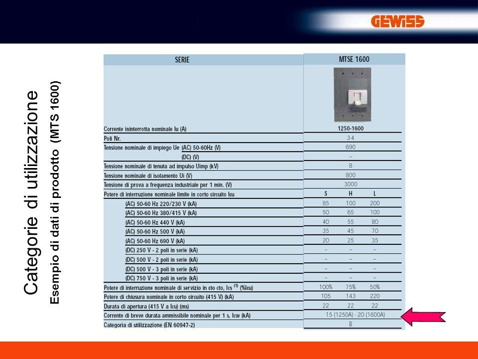 Esempio di dati di prodotto (MTS 1600)