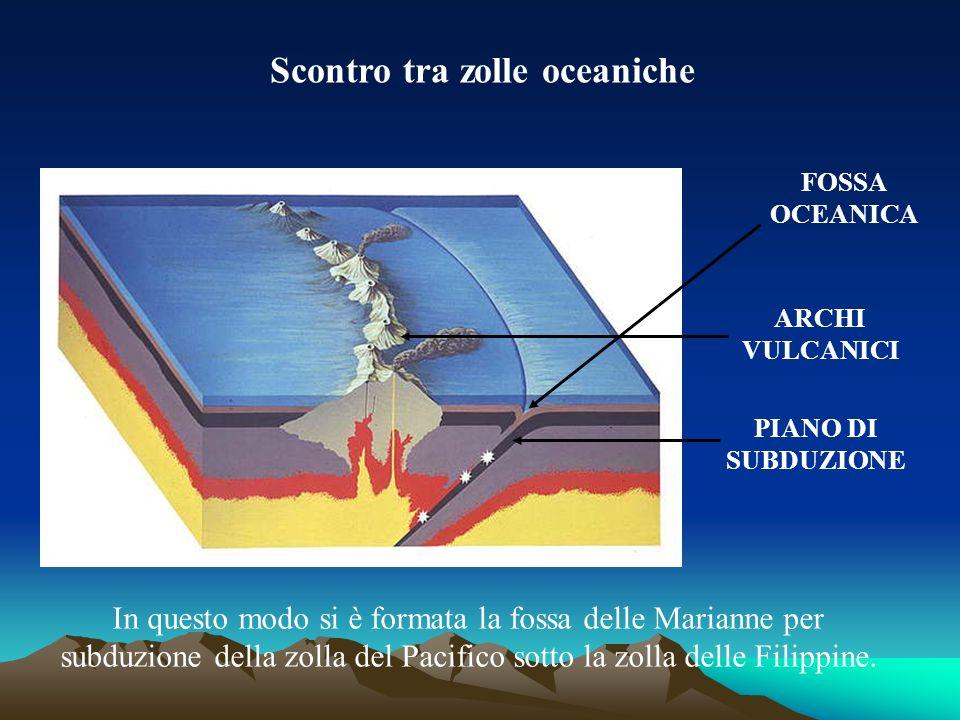 Scontro tra zolle oceaniche