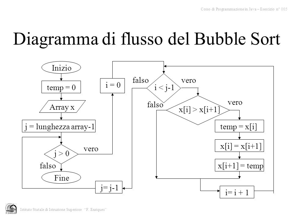 Diagramma di flusso del Bubble Sort