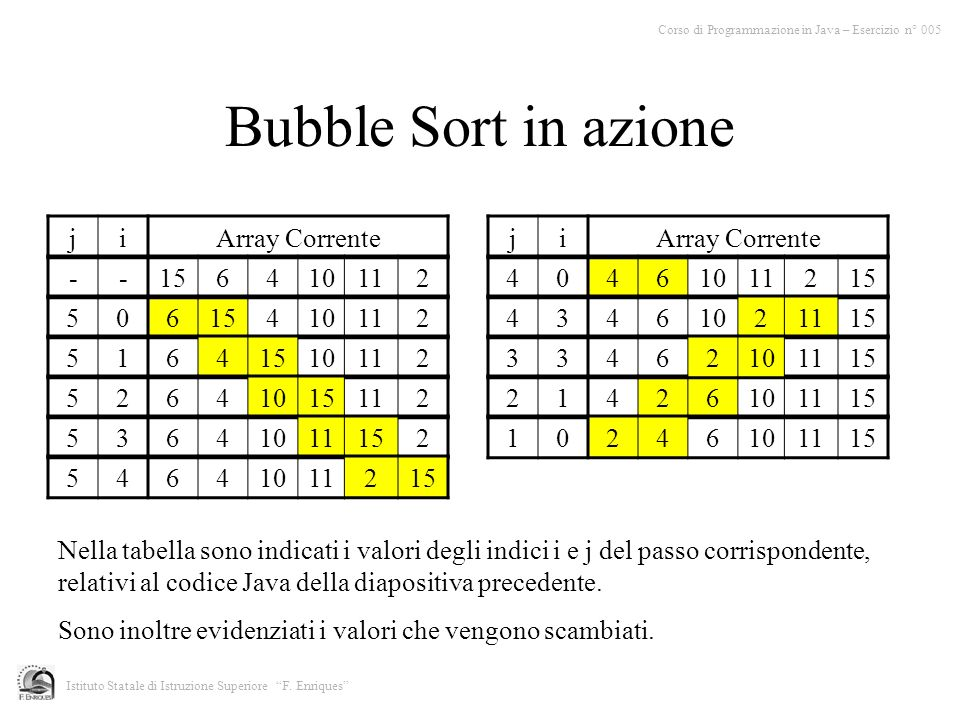 Bubble Sort in azione j i Array Corrente j i Array Corrente - 15 6 4