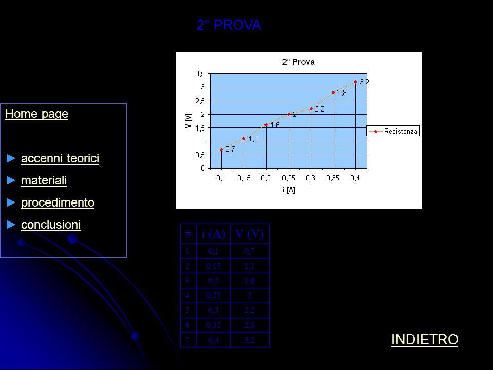 2° PROVA INDIETRO Home page accenni teorici materiali procedimento