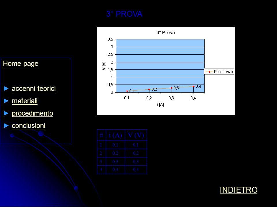 3° PROVA INDIETRO Home page accenni teorici materiali procedimento