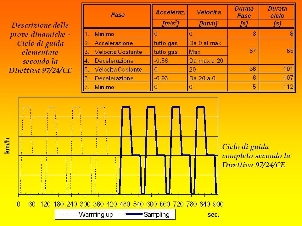 Ciclo di guida completo secondo la Direttiva 97/24/CE