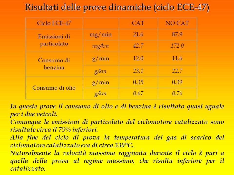 Risultati delle prove dinamiche (ciclo ECE-47)