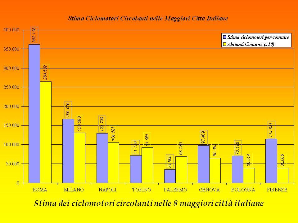 Stima dei ciclomotori circolanti nelle 8 maggiori città italiane