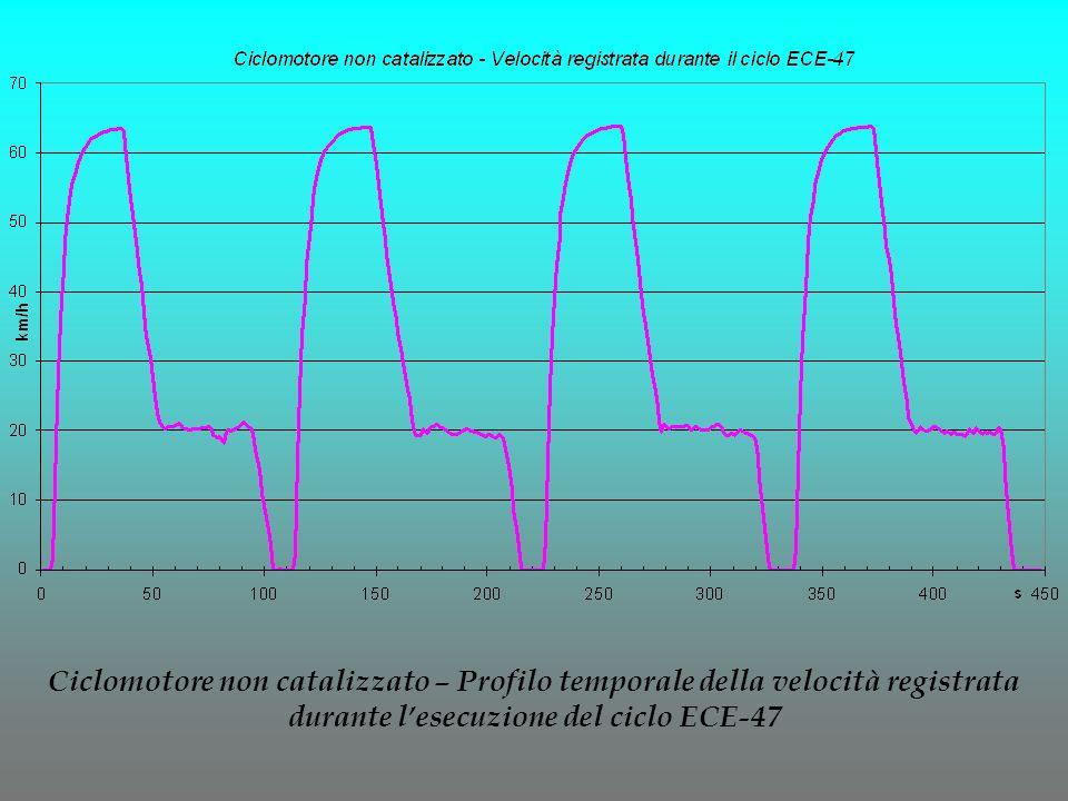 Ciclomotore non catalizzato – Profilo temporale della velocità registrata durante l'esecuzione del ciclo ECE-47