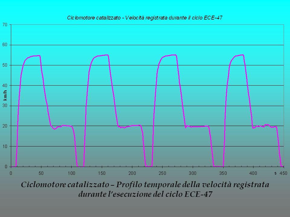 Ciclomotore catalizzato – Profilo temporale della velocità registrata durante l'esecuzione del ciclo ECE-47