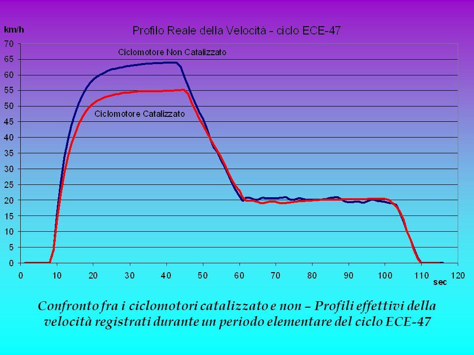 Passando alle prove dinamiche il profilo effettivo delle velocità nel ciclo elementare è naturalmente diverso nel tratto alla massima velocità per i due ciclomotori, tuttavia minima è l'influenza sulla velocità media del ciclo che risulta per entrambi prossima ai 30 km/h