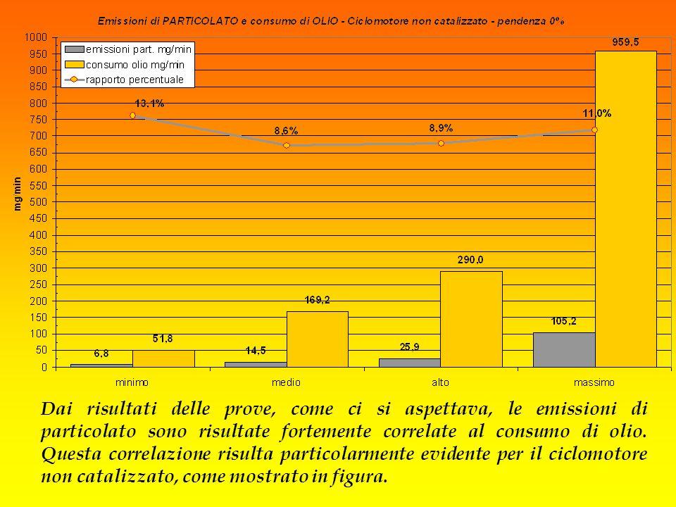 Il rapporto fra emissioni di particolato e consumi di olio (in mg/min) è circa costante a tutti i regimi (compreso fra 8,6 e 13,1%)
