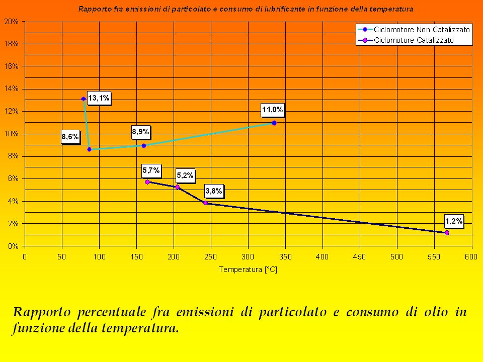 Il rapporto fra le emissioni di particolato ed i consumi di olio è tracciato in funzione della temperatura dei gas di scarico per i due ciclomotori, evidenziando un diverso campo di esistenza sia dei valori di temperatura che di emissioni, in particolare si nota l'andamento decrescente relativo al catalizzato.