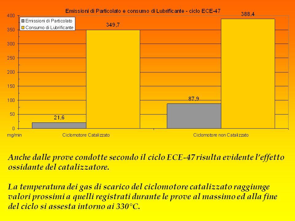 Anche dalle prove condotte secondo il ciclo ECE-47 risulta evidente l'effetto ossidante del catalizzatore. La temperatura dei gas di scarico del ciclomotore catalizzato raggiunge valori prossimi a quelli registrati durante le prove al massimo ed alla fine del ciclo si assesta intorno ai 330°C.