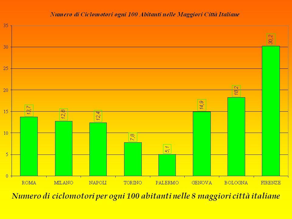 Mentre Firenze ha il più alto numero di ciclomotori in rapporto alla popolazione (più di 30 ogni 100 abitanti)