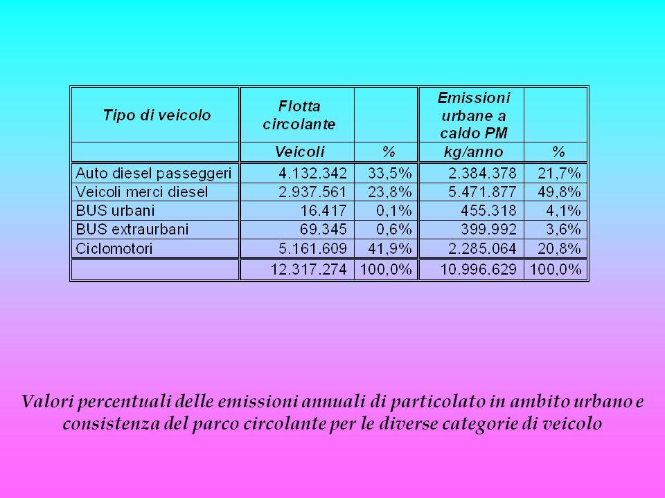 Dai calcoli effettuati è emerso che in Italia le emissioni totali annuali di particolato in ambito urbano dovute ai ciclomotori sono pari a circa 2.285 tonnellate/anno, valore assolutamente non trascurabile, sostanzialmente uguale a quello relativo alle auto diesel passeggeri, pari a circa 2.384 tonnellate/anno. Si conclude dunque che queste due categorie di veicoli sono in ugual misura fra le principali responsabili dell'inquinamento da particolato in ambito urbano, precedute solamente dall'insieme dei veicoli merci diesel, per i quali risultano circa 5.404 tonnellate/anno