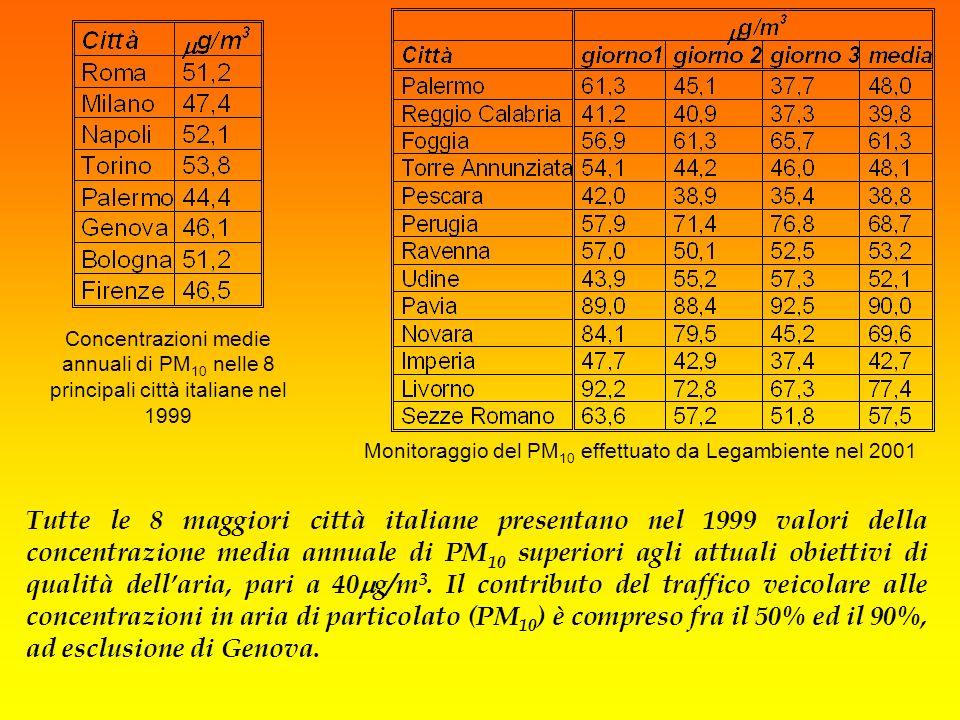 Monitoraggio del PM10 effettuato da Legambiente nel 2001