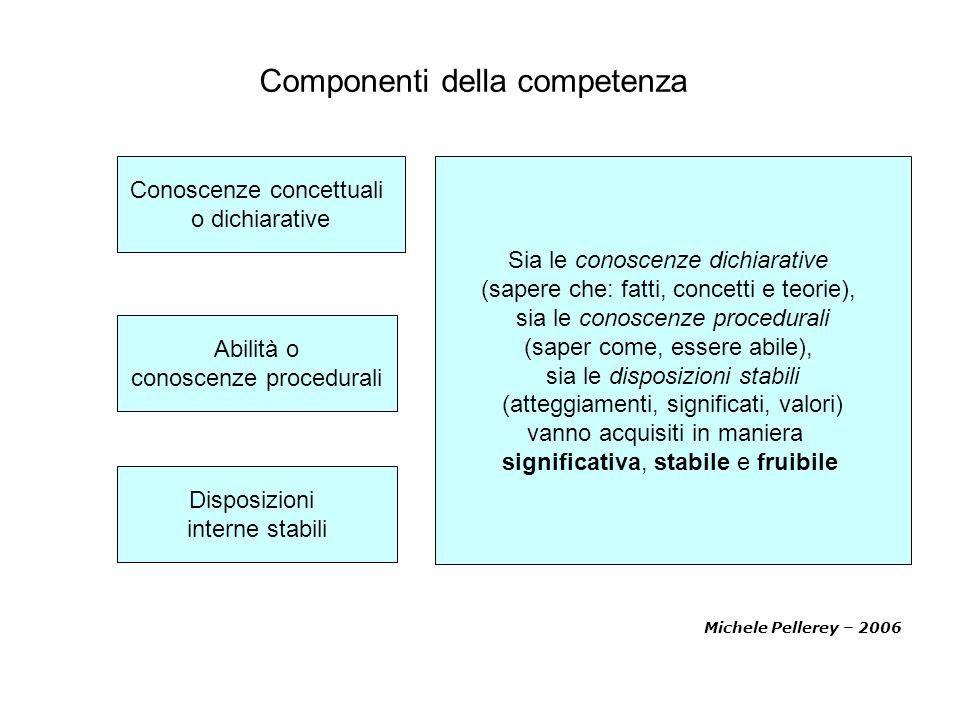 Componenti della competenza