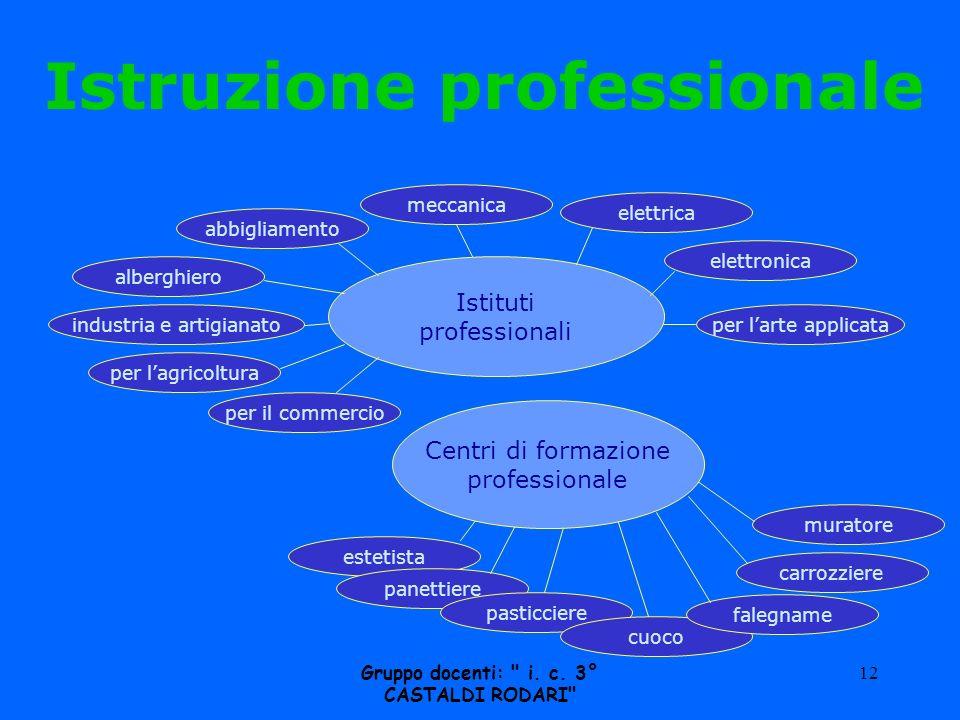 Istruzione professionale Gruppo docenti: i. c. 3° CASTALDI RODARI