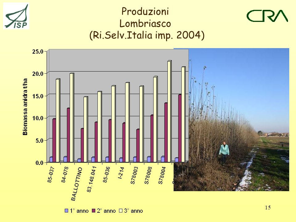 Produzioni Lombriasco (Ri.Selv.Italia imp. 2004)