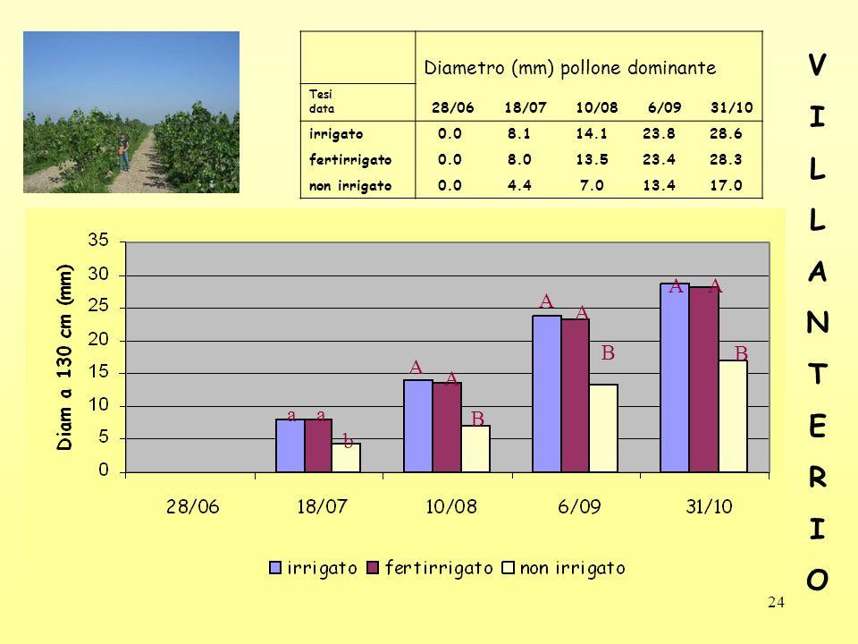 V I L A N T E R O A A A B B A B a a b Diametro (mm) pollone dominante