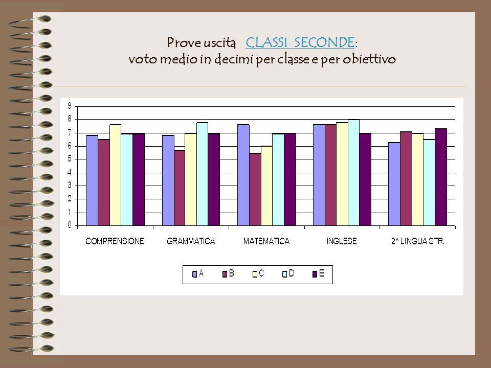 Prove uscita CLASSI SECONDE: voto medio in decimi per classe e per obiettivo
