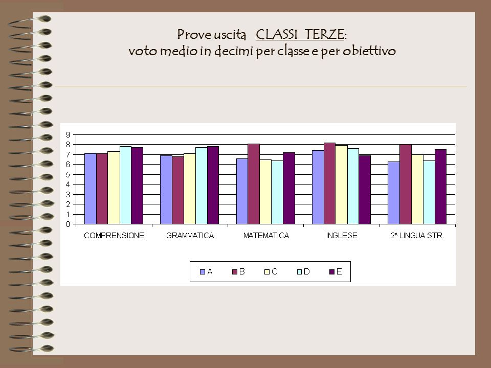 Prove uscita CLASSI TERZE: voto medio in decimi per classe e per obiettivo