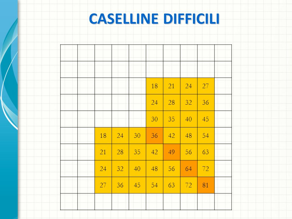 CASELLINE DIFFICILI 18. 21. 24. 27. 28. 32. 36. 30. 35. 40. 45. 42. 48. 54. 49. 56. 63.