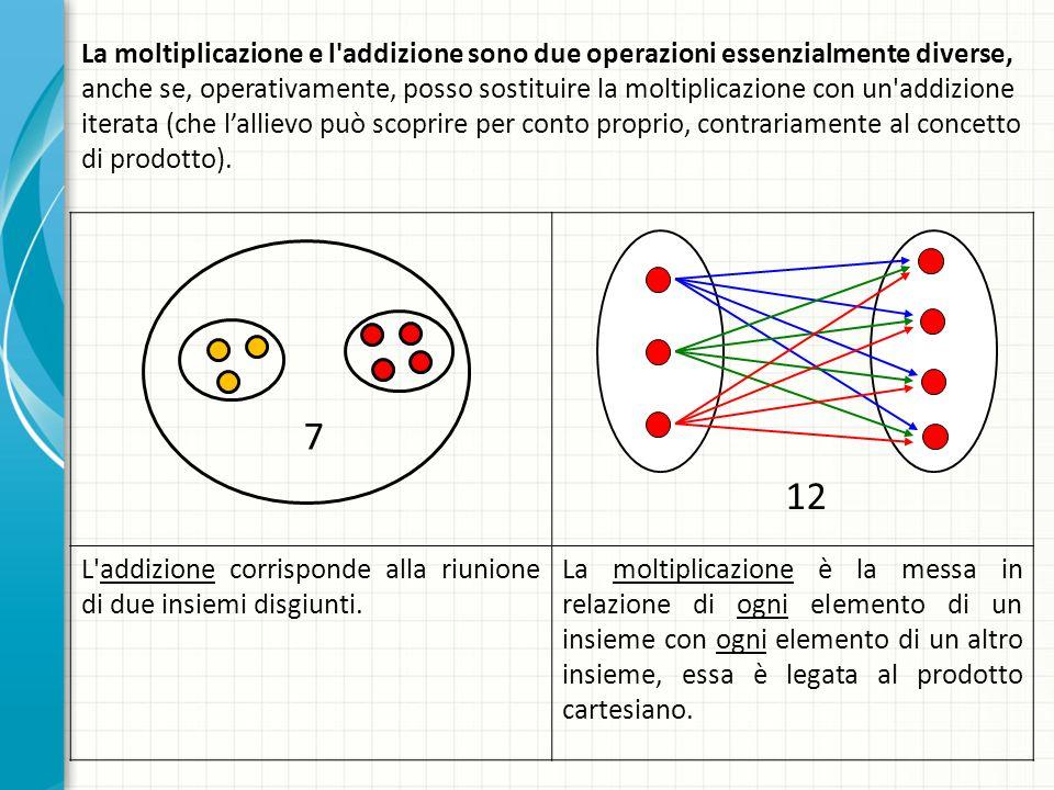 La moltiplicazione e l addizione sono due operazioni essenzialmente diverse, anche se, operativamente, posso sostituire la moltiplicazione con un addizione iterata (che l'allievo può scoprire per conto proprio, contrariamente al concetto di prodotto).