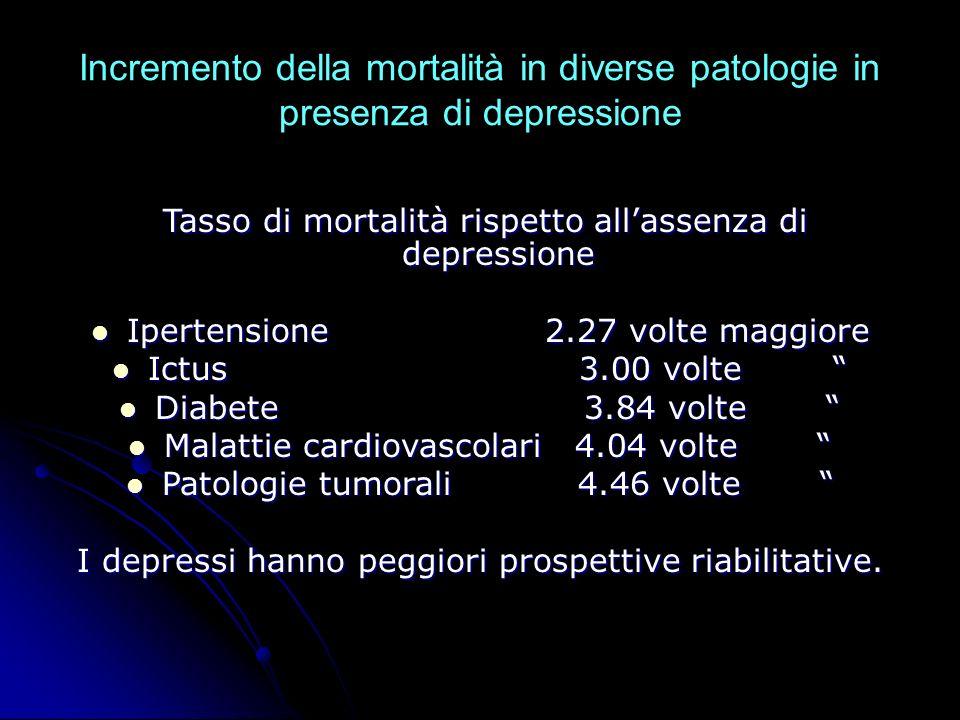 Tasso di mortalità rispetto all'assenza di depressione