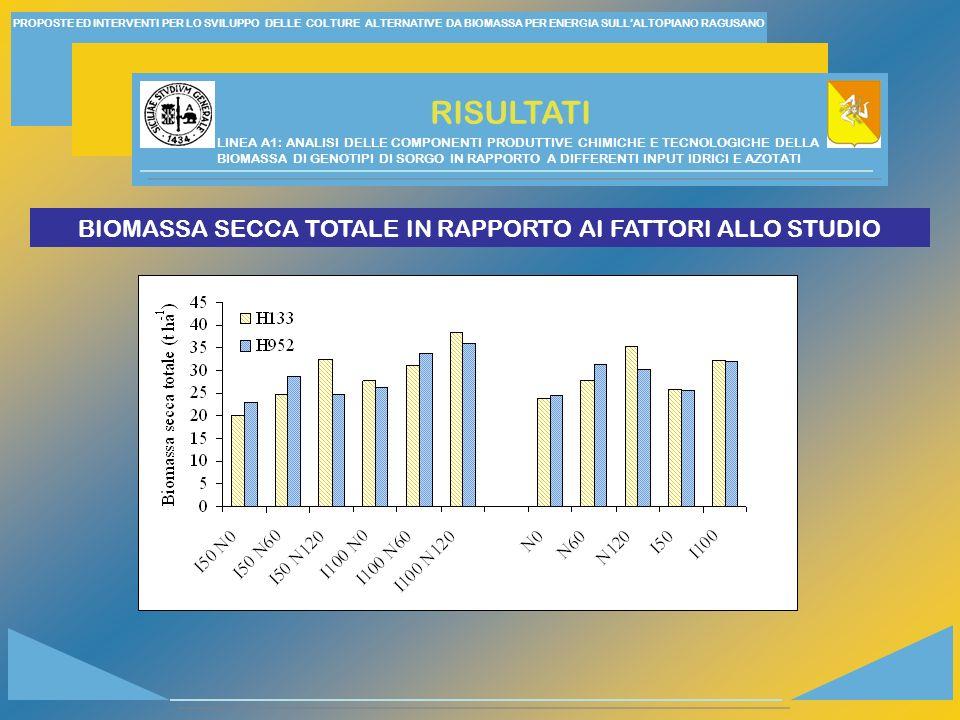 BIOMASSA SECCA TOTALE IN RAPPORTO AI FATTORI ALLO STUDIO
