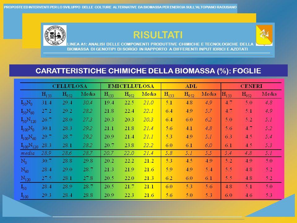 CARATTERISTICHE CHIMICHE DELLA BIOMASSA (%): FOGLIE