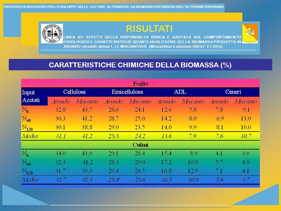 CARATTERISTICHE CHIMICHE DELLA BIOMASSA (%)