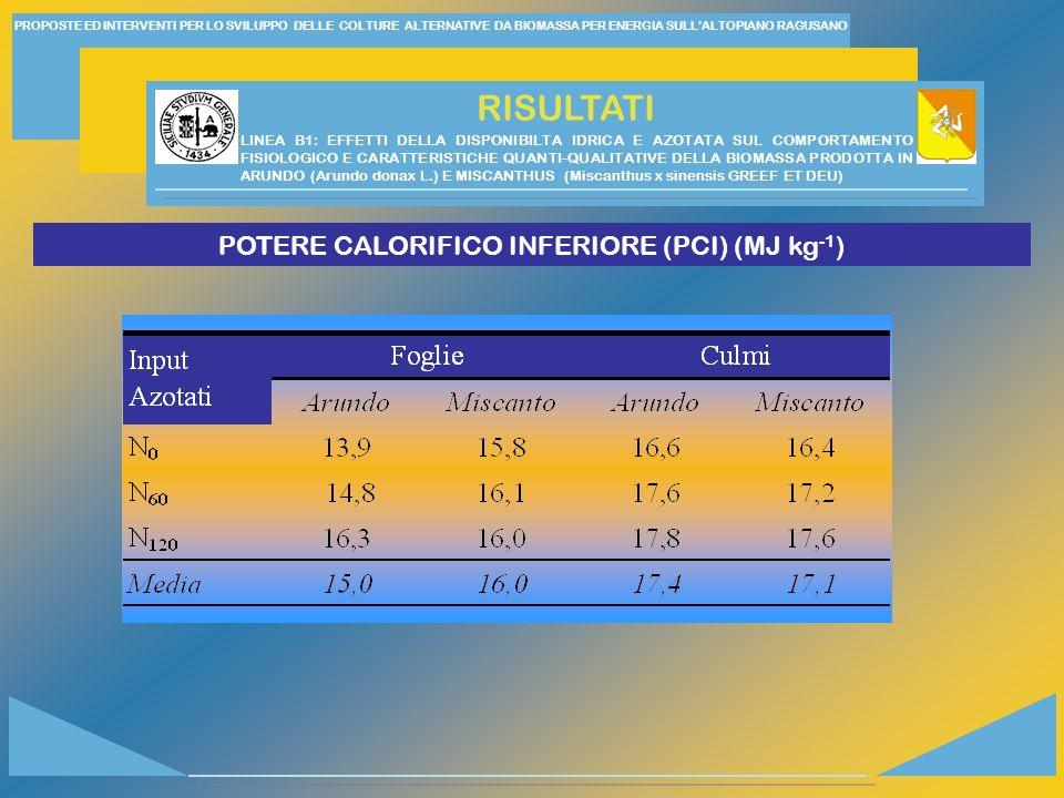 POTERE CALORIFICO INFERIORE (PCI) (MJ kg-1)