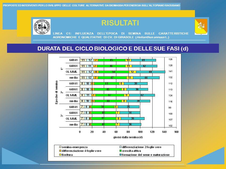 DURATA DEL CICLO BIOLOGICO E DELLE SUE FASI (d)