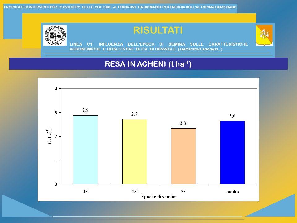 RISULTATI RESA IN ACHENI (t ha-1)