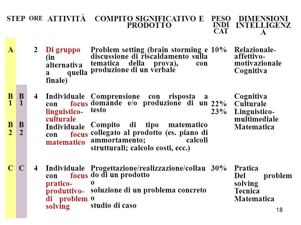 COMPITO SIGNIFICATIVO E PRODOTTO DIMENSIONI INTELLIGENZA