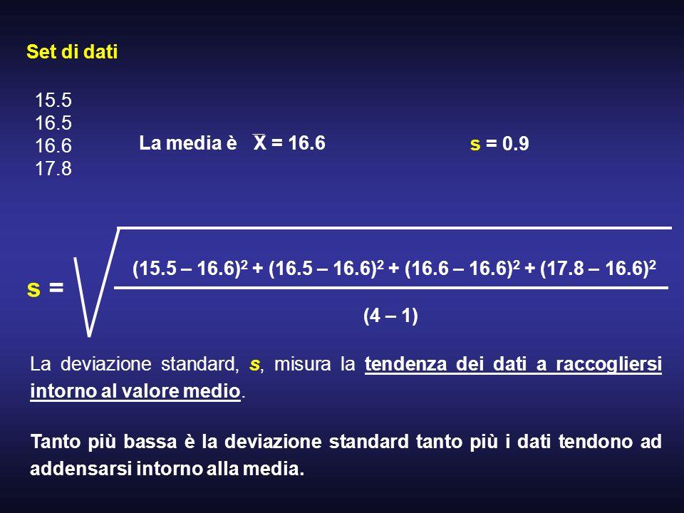 s = Set di dati 15.5 16.5 16.6 17.8 La media è X = 16.6 s = 0.9