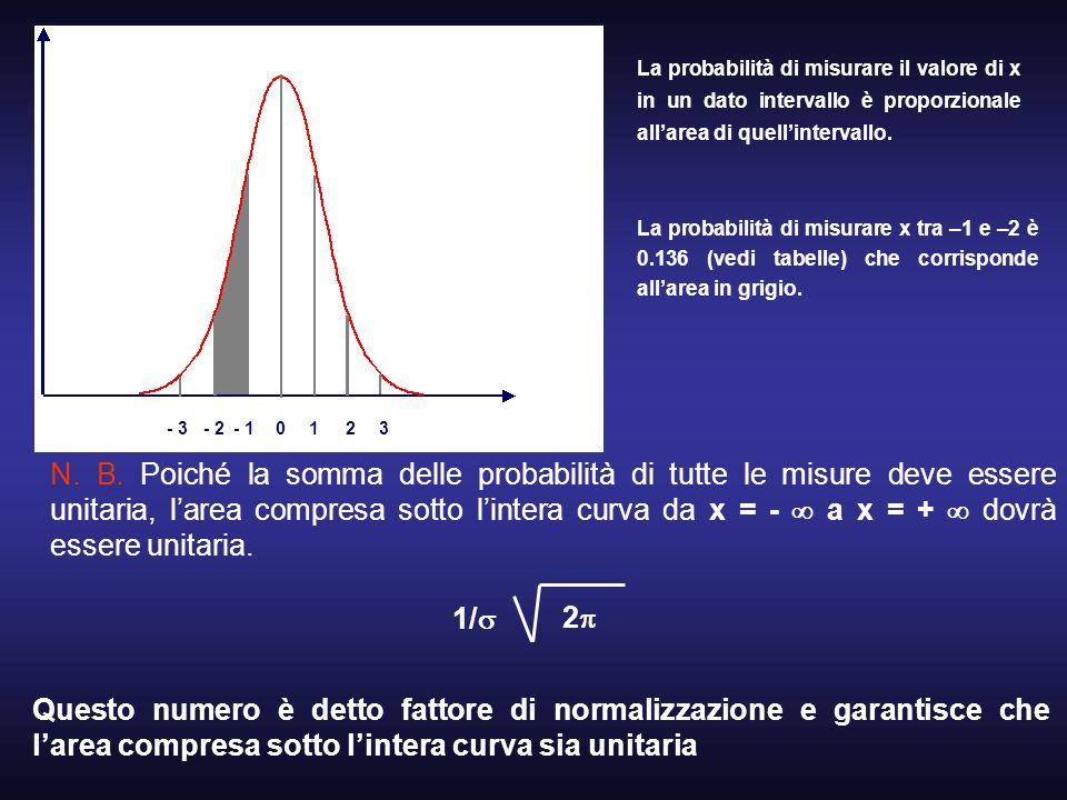 1 - 2. 2. - 1. 3. - 3. La probabilità di misurare il valore di x in un dato intervallo è proporzionale all'area di quell'intervallo.
